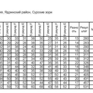 Итоговая таблица учебно- тренировочные сборы по мини-гольфу_1