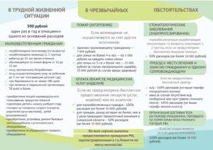список обстоятельств о единовременных денежных выплат