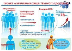 Плакат о федеральном проекте «Укрепление общественного здоровья»